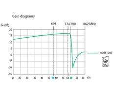 Антенна цифрового ТВ FlasHD Nano с усилителем Ikusi